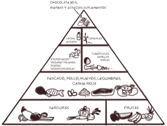 PiramideComidaReal.jpg